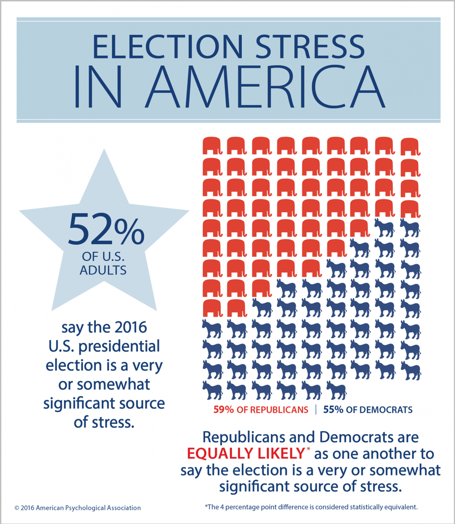 Election Stress